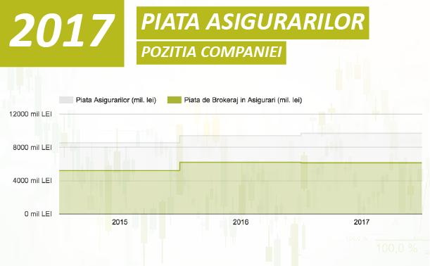 Piața Asigurărilor și poziția companiei Transilvania Broker în anul 2017
