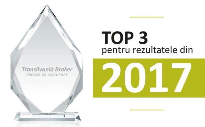 Transilvania Broker își păstrează poziția în top 3 brokeri de asigurare de pe piață